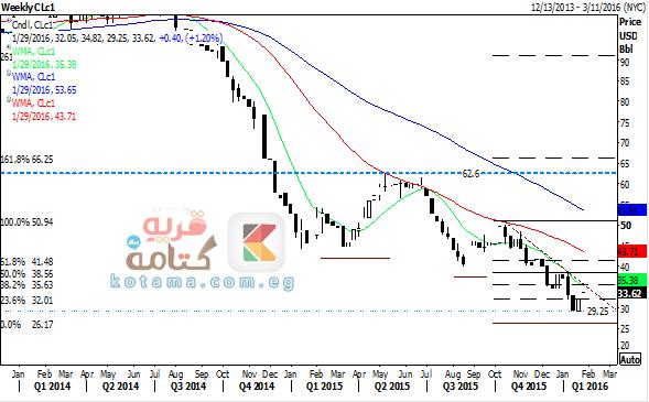 سعر النفط يشهد تصحيحاً فنياً